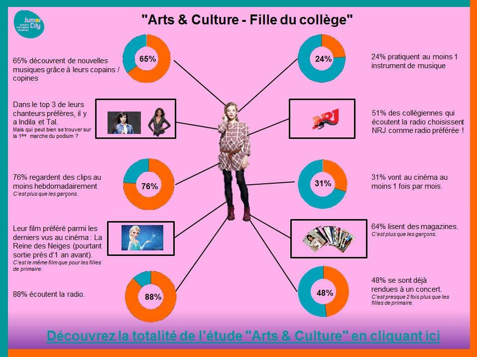 Arts & Culture, les filles du collège