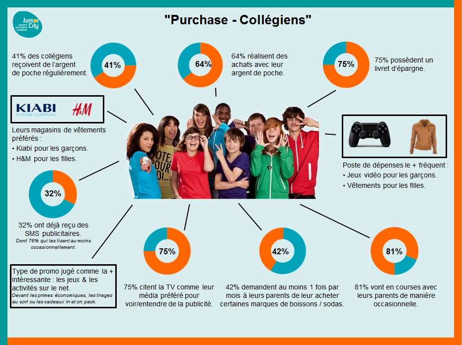 infographie-purchase-college-sept2015
