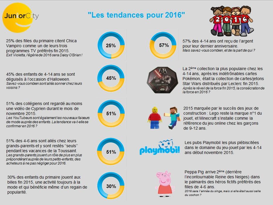 2016-01-11_infographie-tendances2016