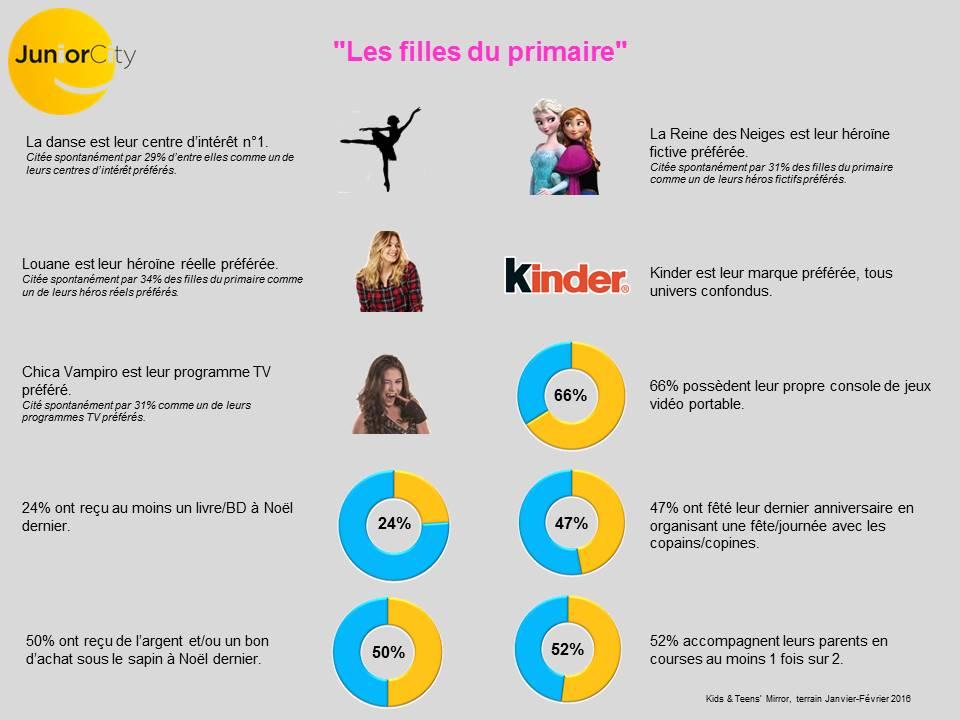 Infographie: les filles du primaire