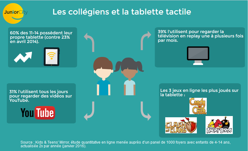 Les collégiens et la tablette tactile