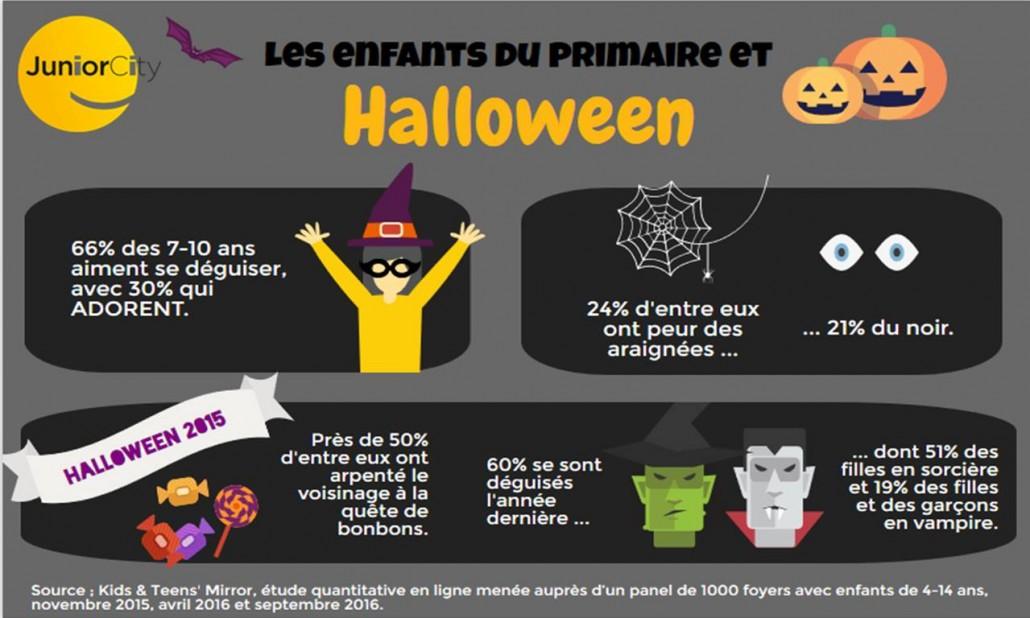 les enfants et Halloween