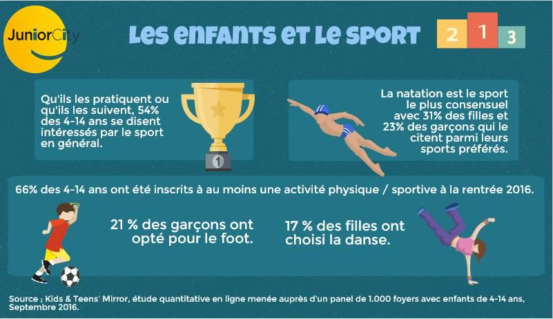 infographie-les-enfants-et-le-sport