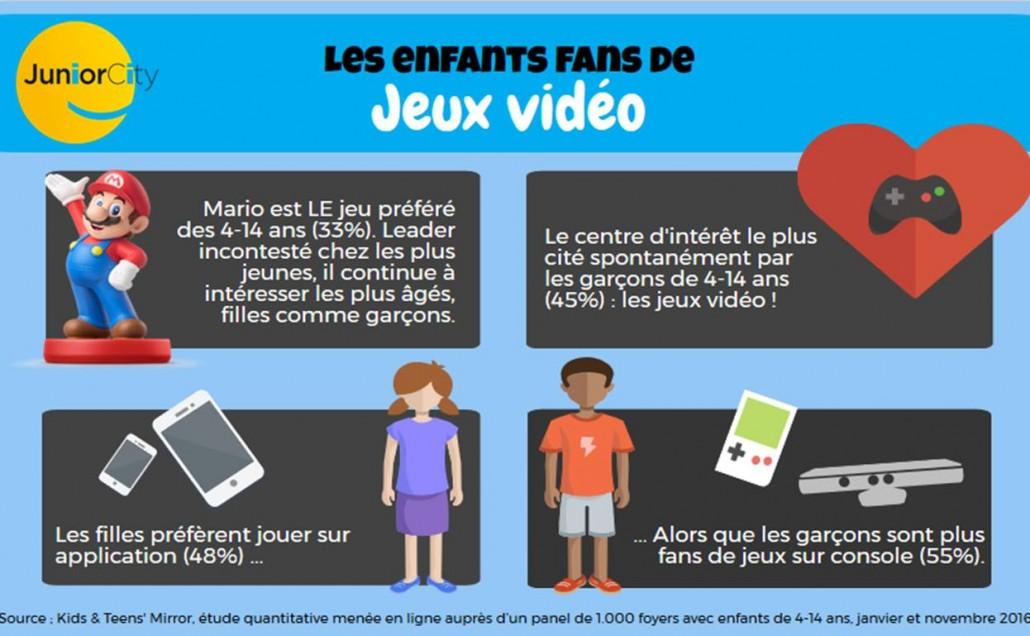Enfants fans de jeux vidéo