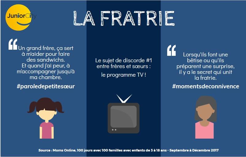 Infographie - La fratrie